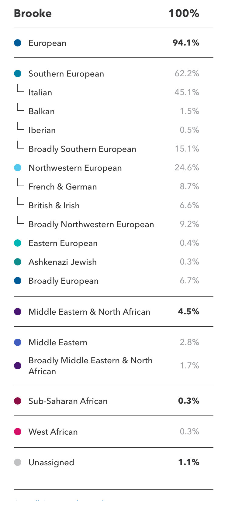 23 and me results